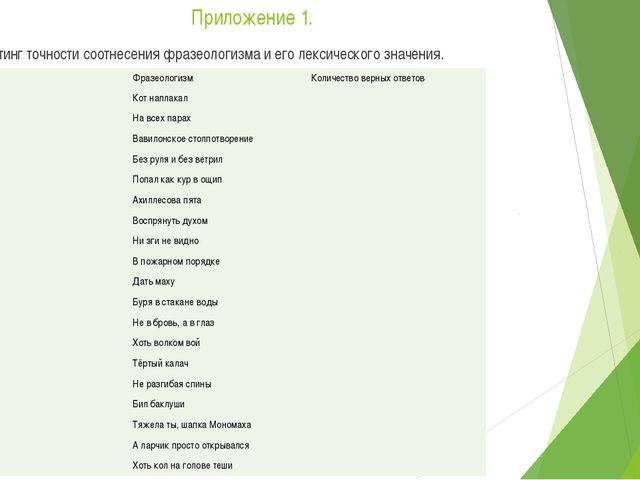 Приложение 1. Таблица 1. Рейтинг точности соотнесения фразеологизма и его лек...