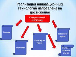 Коммуникативной компетенции Речевая Социокуль-турная Учебно - познавательная