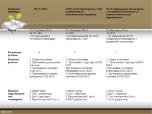 Критерии сравнения ФГОСНОО ФГОСНОО обучающихся с ОВЗ (ограниченными возможно