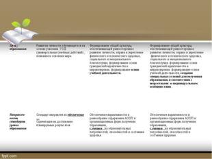 Цель образования Развитие личности обучающегося на основе усвоенияУУД (униве