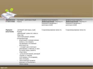 Методологичес-каяоснова Системно–деятельностныйподход Дифференцированный и Д