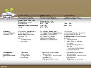 Требования к структуре ООП Целевой раздел Содержательный раздел Организационн