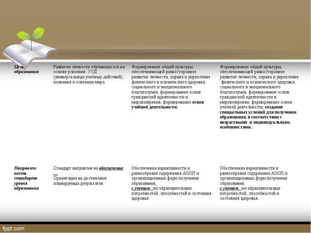 Цель образования Развитие личности обучающегося на основе усвоенияУУД (униве...