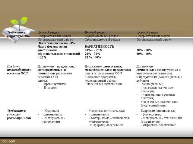 Требования к структуре ООП Целевой раздел Содержательный раздел Организационн...