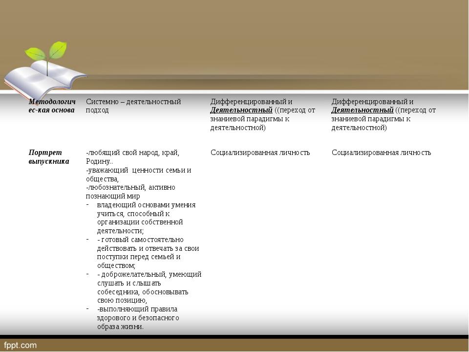 Методологичес-каяоснова Системно–деятельностныйподход Дифференцированный и Д...