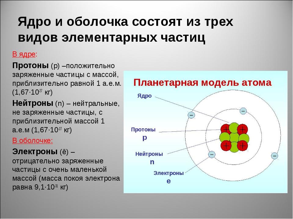 Ядро и оболочка состоят из трех видов элементарных частиц В ядре: Протоны (p)...