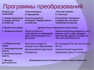 Программы преобразований Вопрос для сравнения «Конституция» Н. Муравьева «Рус