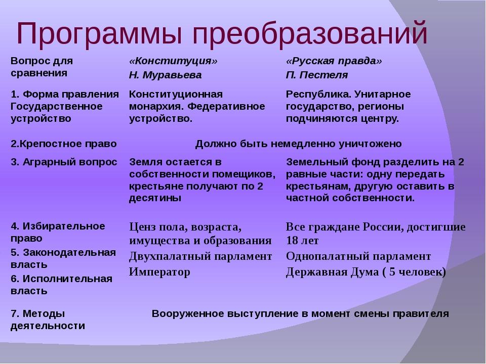 Программы преобразований Вопрос для сравнения «Конституция» Н. Муравьева «Рус...