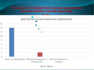 Результаты по определению уровня тревожности пятиклассников в период адаптаци
