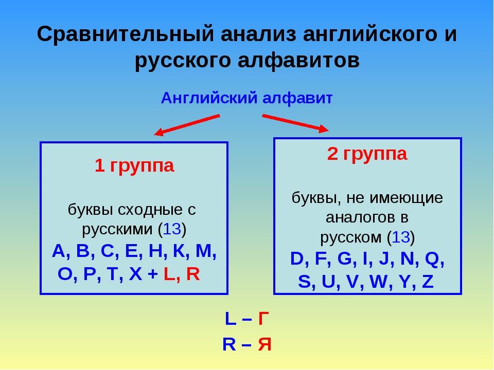 Сравнительный анализ английского и русского алфавитов Английский алфавит L –...