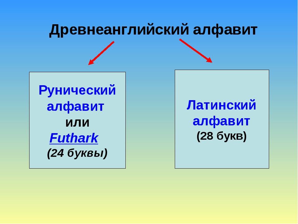 Древнеанглийский алфавит Рунический алфавит или Futhark (24 буквы) Латинский...