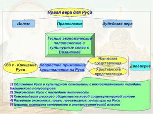 Новая вера для Руси Ислам Иудейская вера Православие Тесные экономические, по