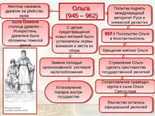 Ольга (945 – 962) Жестоко наказала древлян за убийство мужа Была сожжена стол
