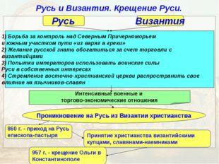 Русь и Византия. Крещение Руси. Русь Византия 1) Борьба за контроль над Север