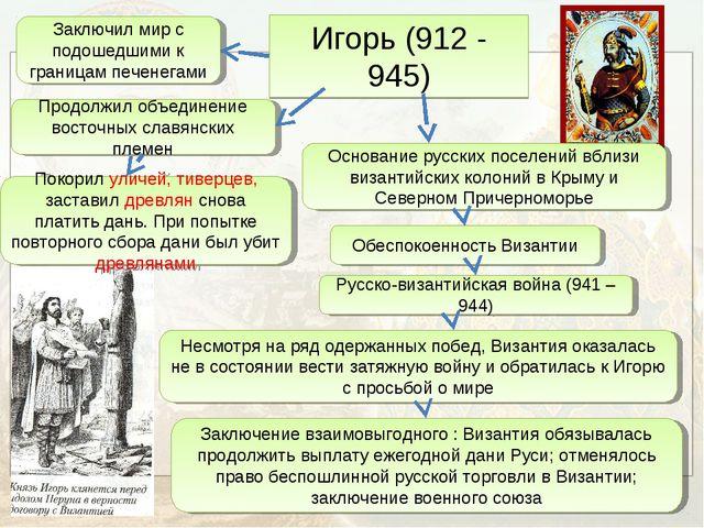 Игорь (912 - 945) Основание русских поселений вблизи византийских колоний в К...