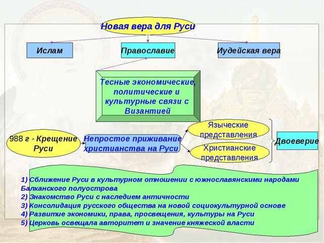 Новая вера для Руси Ислам Иудейская вера Православие Тесные экономические, по...