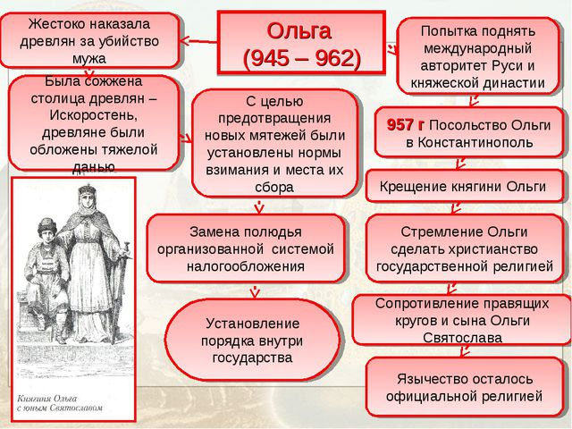 Ольга (945 – 962) Жестоко наказала древлян за убийство мужа Была сожжена стол...