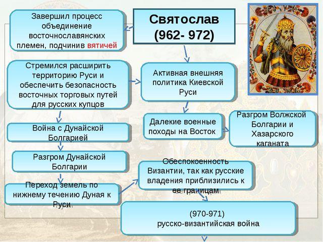 Святослав (962- 972) Завершил процесс объединение восточнославянских племен,...
