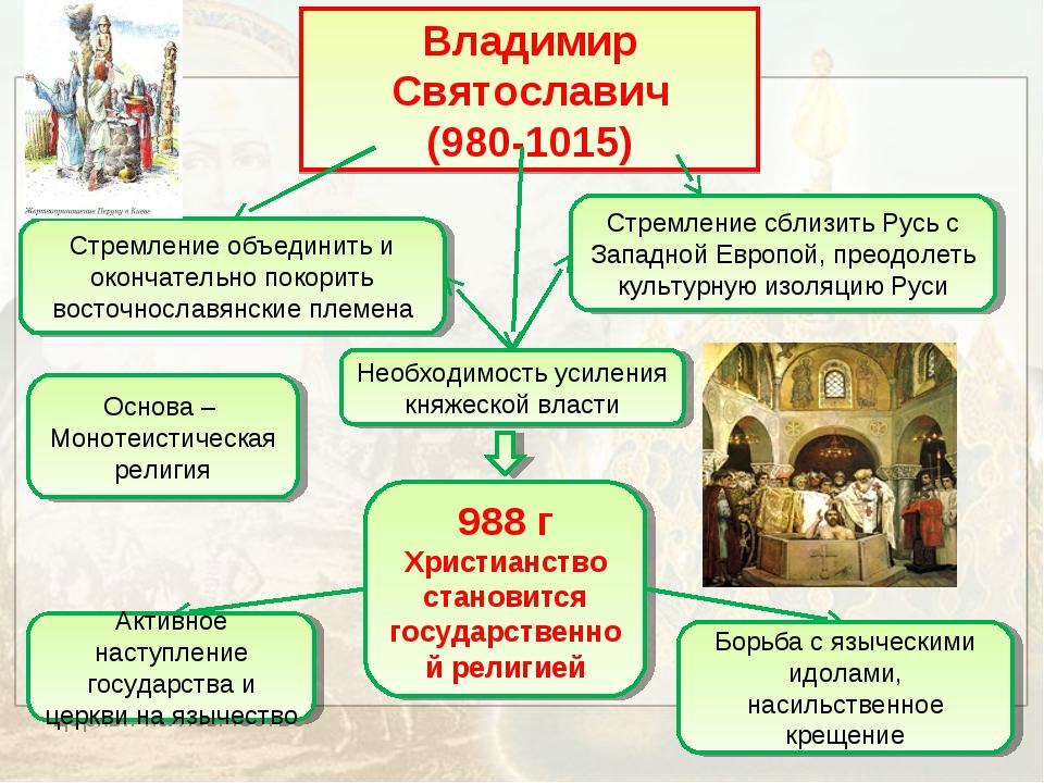 Владимир Святославич (980-1015) Стремление объединить и окончательно покорить...