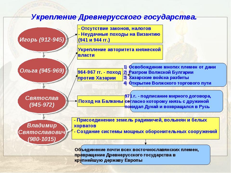 Укрепление Древнерусского государства. Игорь (912-945) - Отсутствие законов,...