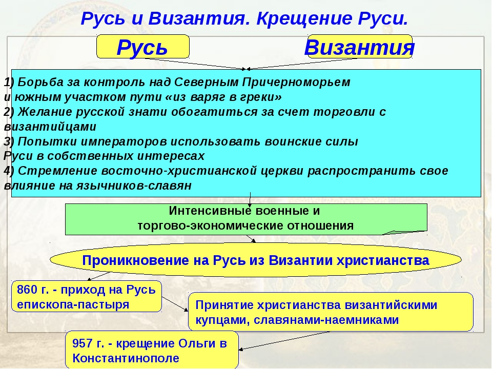 Русь и Византия. Крещение Руси. Русь Византия 1) Борьба за контроль над Север...