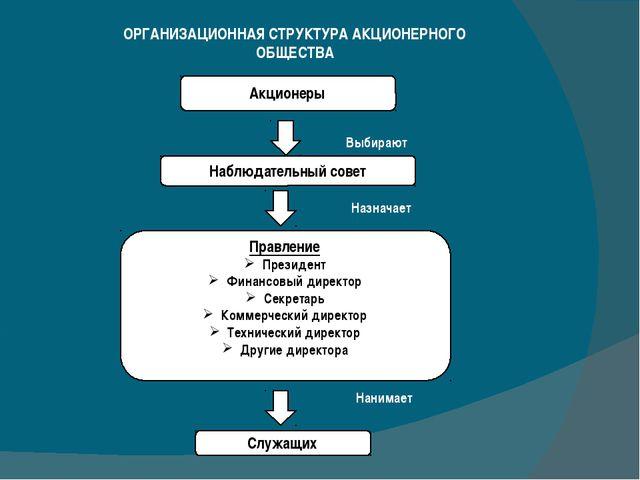 ОРГАНИЗАЦИОННАЯ СТРУКТУРА АКЦИОНЕРНОГО ОБЩЕСТВА Акционеры Наблюдательный сове...