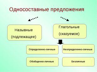Односоставные предложения Назывные (подлежащее) Глагольные (сказуемое) Опреде