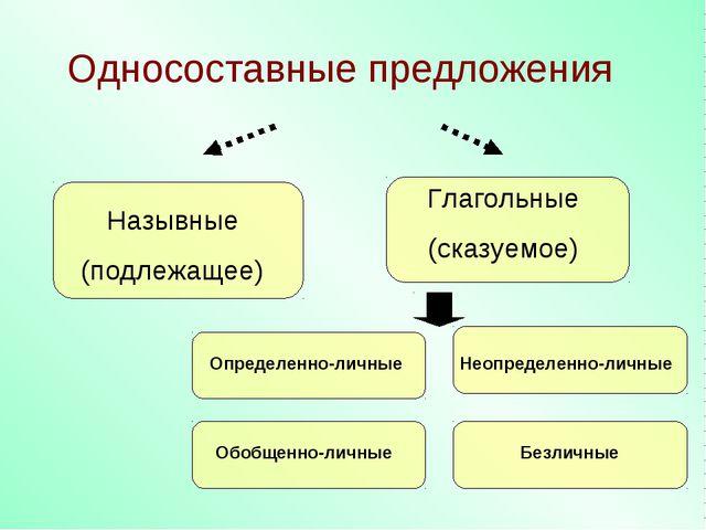 Односоставные предложения Назывные (подлежащее) Глагольные (сказуемое) Опреде...