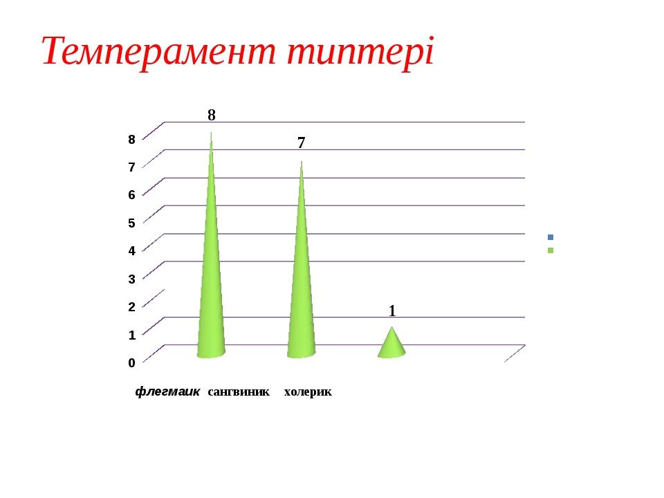 Темперамент типтері флегмаик сангвиник холерик