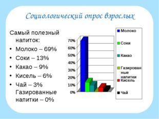 Социологический опрос взрослых Самый полезный напиток: Молоко – 69% Соки – 13