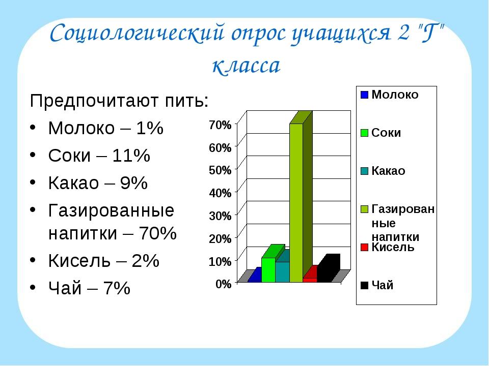 """Социологический опрос учащихся 2 """"Г"""" класса Предпочитают пить: Молоко – 1% Со..."""