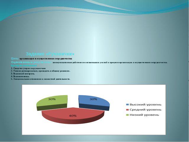 Задание «Рукавички» Цель: организация и осуществления сотрудничества Оценива...
