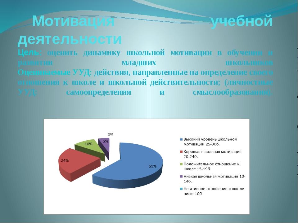 Мотивация учебной деятельности Цель: оценить динамику школьной мотивации в об...