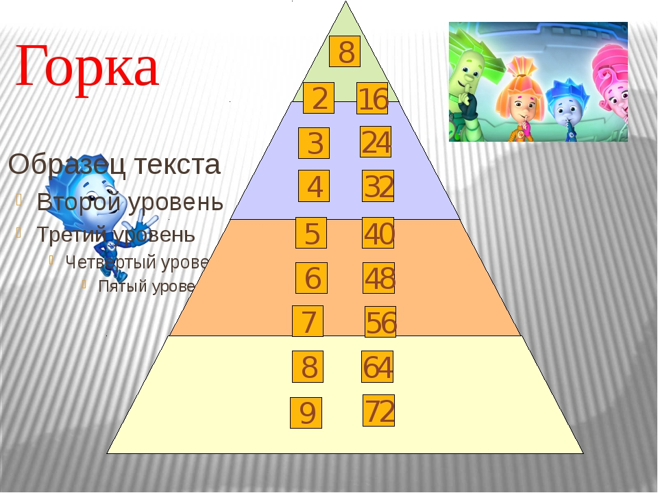 Горка 8 2 16 3 24 4 32 5 40 6 48 7 56 64 9 72 8