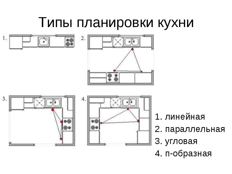 Типы планировки кухни 1. линейная 2. параллельная 3. угловая 4. п-образная