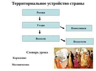 Территориальное устройство страны Россия Уезды Волости Волостели Наместники К