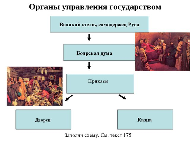 Органы управления государством Великий князь, самодержец Руси Казна Заполни с...