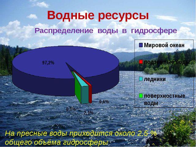 Водные ресурсы Распределение воды в гидросфере На пресные воды приходится око...