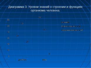 Диаграмма 3. Уровни знаний о строении и функциях организма человека.