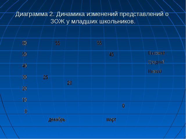 Диаграмма 2. Динамика изменений представлений о ЗОЖ у младших школьников.