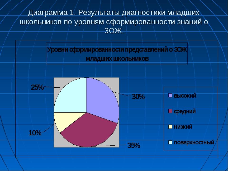 Диаграмма 1. Результаты диагностики младших школьников по уровням сформирован...