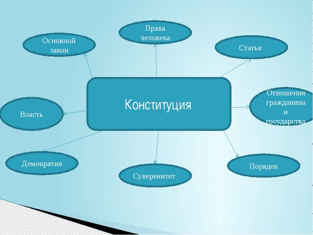 Конституция Основной закон Права человека Статья Отношения гражданина и госуд...