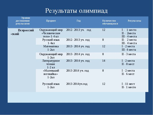 Результаты олимпиад Уровни достижения результатов Предмет Год Количество обуч...