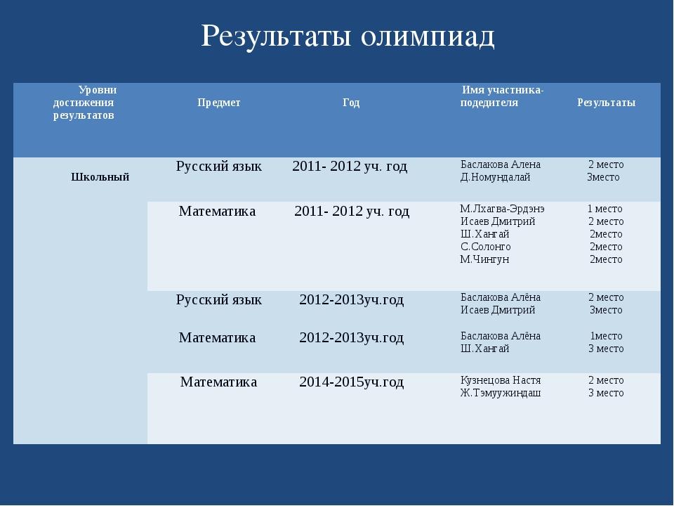 Результаты олимпиад Уровни достижения результатов Предмет Год Имя участника-п...