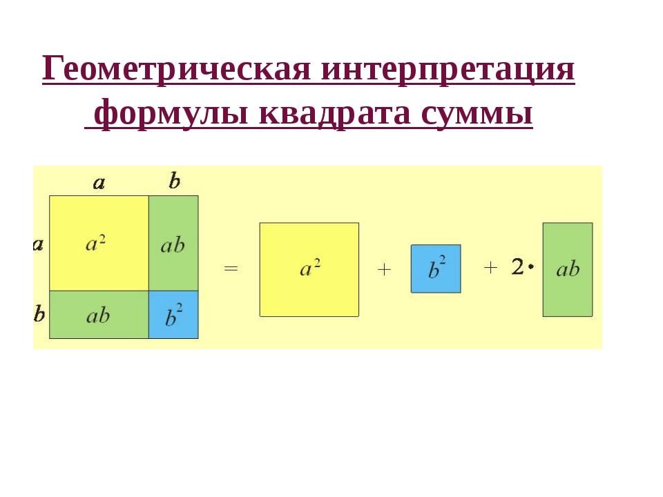 ( ± )²= ²±2 ∙ + ² Геометрическая интерпретация формулы квадрата суммы