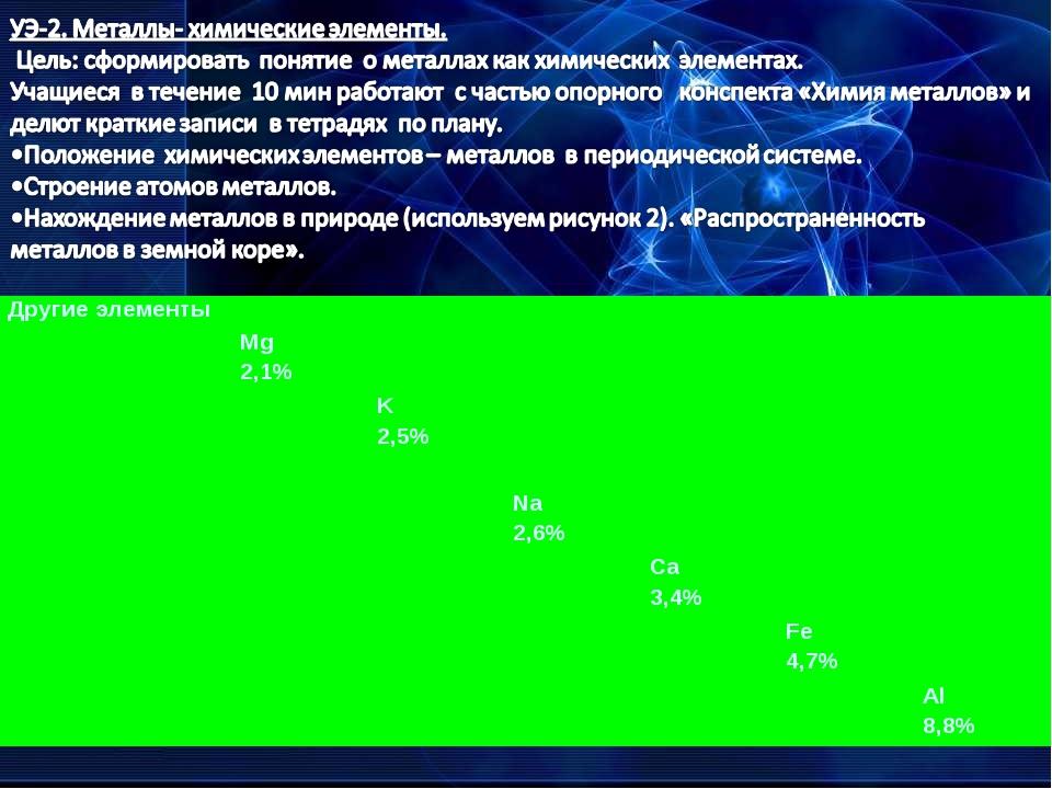 Другие элементы Mg 2,1% K 2,5%  Na 2,6% Ca 3,4% Fe 4,7%...