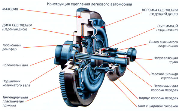 Неисправности механизма сцепления - Трансмиссия - ВОЛГАУНИВЕРСАЛ