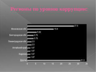 Регионы по уровню коррупции:
