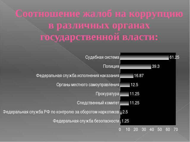 Соотношение жалоб на коррупцию в различных органах государственной власти: