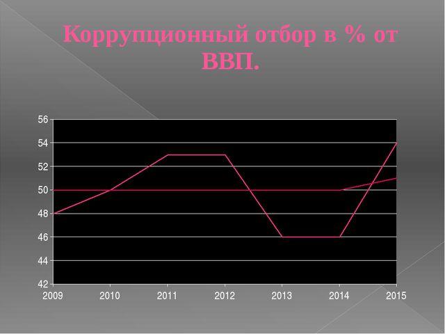 Коррупционный отбор в % от ВВП.
